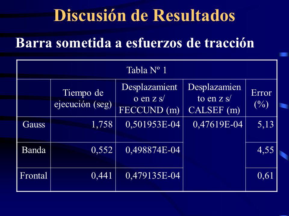 Discusión de Resultados Barra sometida a esfuerzos de tracción Tabla Nº 1 Tiempo de ejecución (seg) Desplazamient o en z s/ FECCUND (m) Desplazamien t