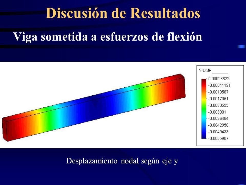 Discusión de Resultados Viga sometida a esfuerzos de flexión Desplazamiento nodal según eje y
