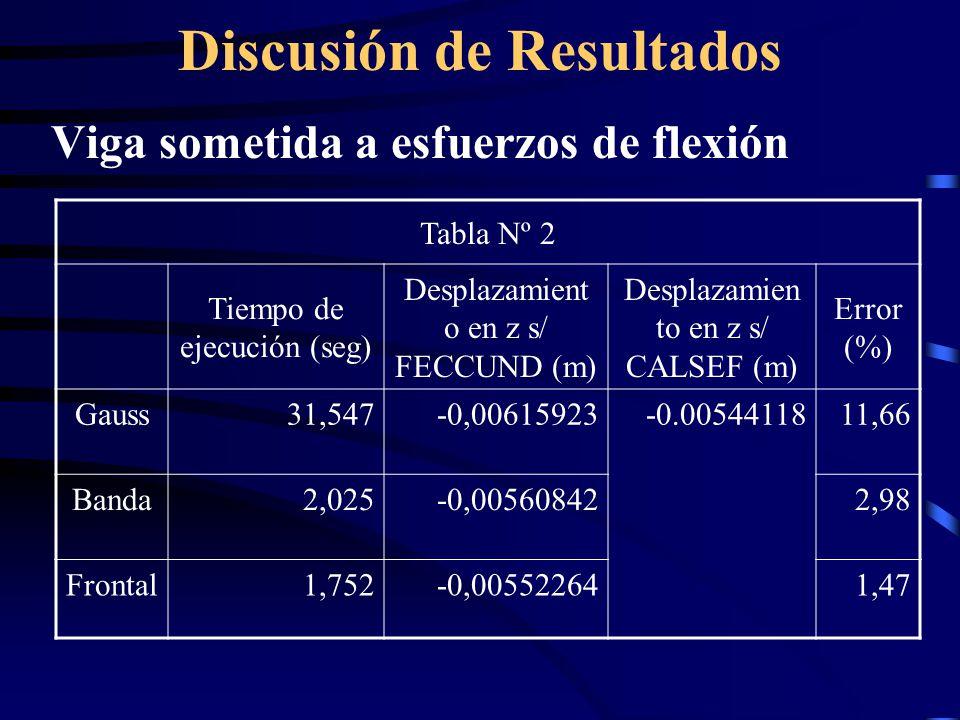 Discusión de Resultados Viga sometida a esfuerzos de flexión Tabla Nº 2 Tiempo de ejecución (seg) Desplazamient o en z s/ FECCUND (m) Desplazamien to en z s/ CALSEF (m) Error (%) Gauss31,547-0,00615923-0.0054411811,66 Banda2,025-0,005608422,98 Frontal1,752-0,005522641,47
