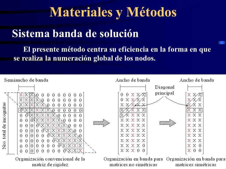 Materiales y Métodos Sistema banda de solución El presente método centra su eficiencia en la forma en que se realiza la numeración global de los nodos