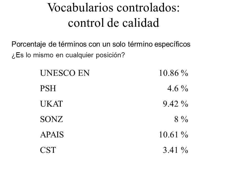 Vocabularios controlados: control de calidad Porcentaje de términos con un solo término específicos ¿Es lo mismo en cualquier posición? UNESCO EN10.86
