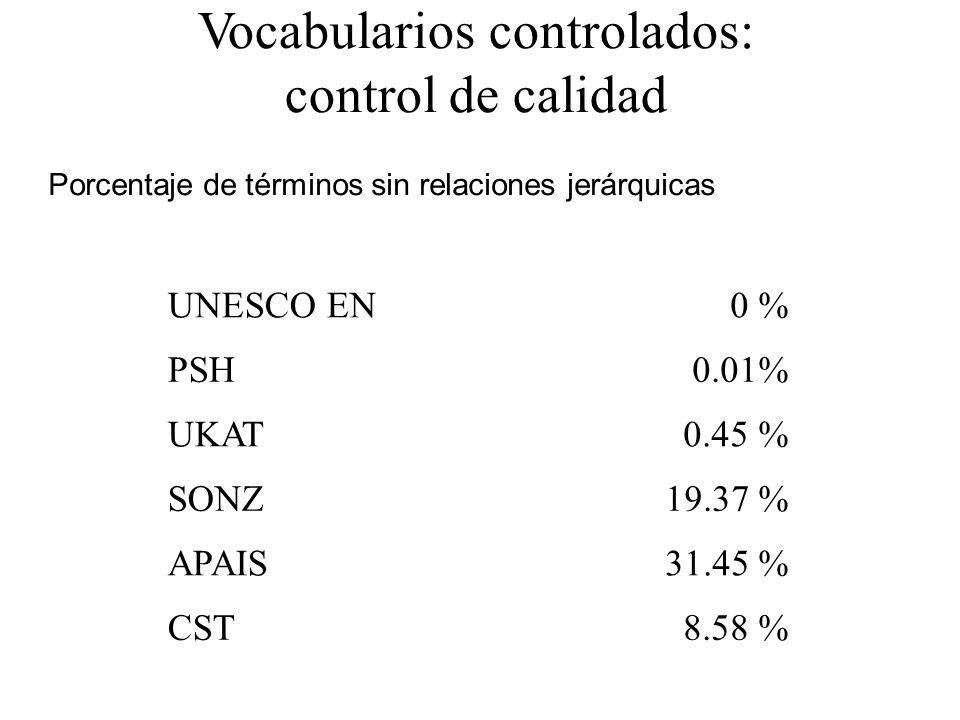 Vocabularios controlados: control de calidad Porcentaje de términos sin relaciones jerárquicas UNESCO EN0 % PSH0.01% UKAT0.45 % SONZ19.37 % APAIS31.45