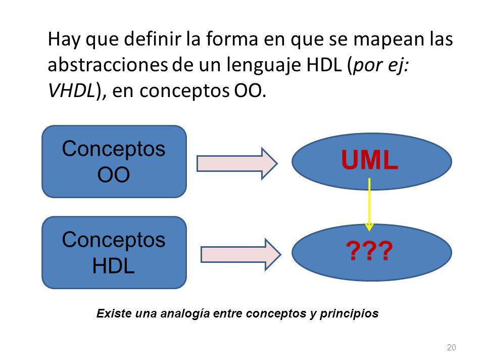Hay que definir la forma en que se mapean las abstracciones de un lenguaje HDL (por ej: VHDL), en conceptos OO. 20 Conceptos OO UML Conceptos HDL ???