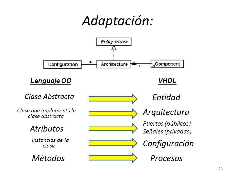 Adaptación: Clase Abstracta 23 Entidad Clase que implementa la clase abstracta Arquitectura Lenguaje OOVHDL Atributos Puertos (públicos) Señales (priv