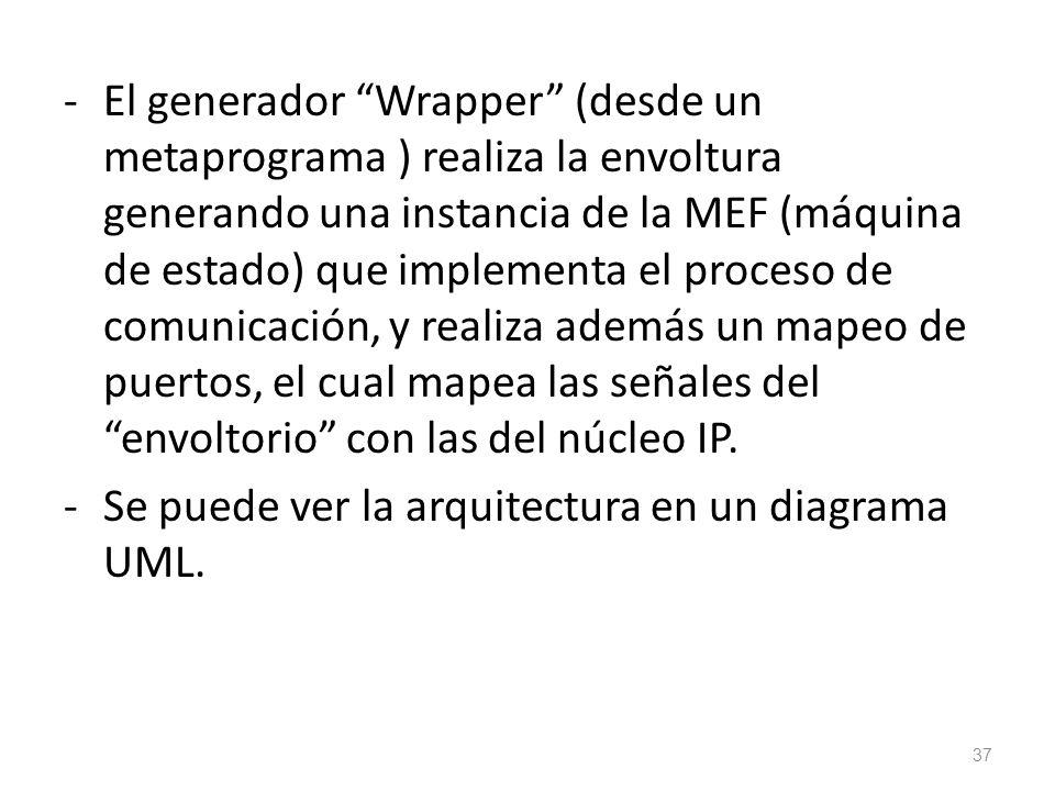 -El generador Wrapper (desde un metaprograma ) realiza la envoltura generando una instancia de la MEF (máquina de estado) que implementa el proceso de