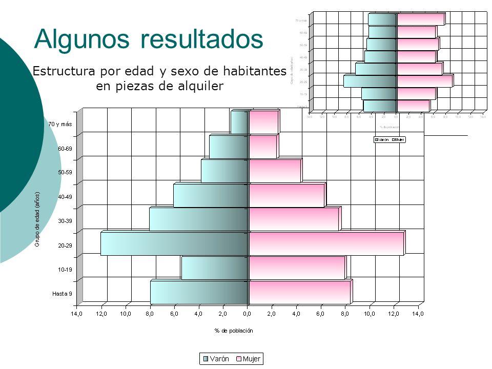 Algunos resultados Estructura por edad y sexo de habitantes en piezas de alquiler