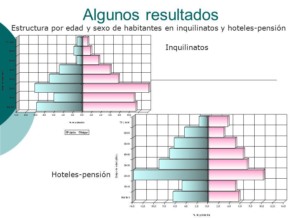 Algunos resultados Estructura por edad y sexo de habitantes en inquilinatos y hoteles-pensión Inquilinatos Hoteles-pensión