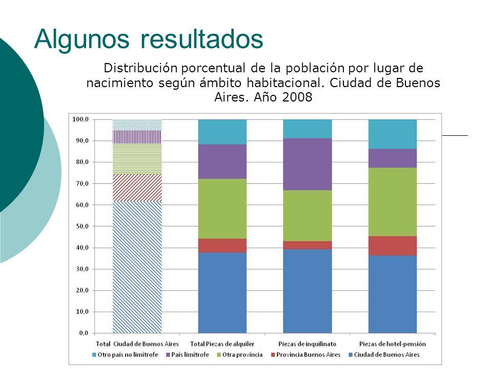 Algunos resultados Distribución porcentual de la población por lugar de nacimiento según ámbito habitacional. Ciudad de Buenos Aires. Año 2008