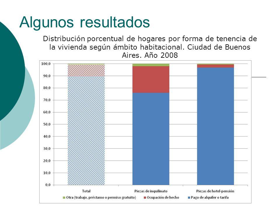 Algunos resultados Distribución porcentual de hogares por forma de tenencia de la vivienda según ámbito habitacional. Ciudad de Buenos Aires. Año 2008