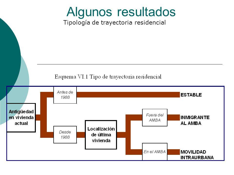 Algunos resultados Tipología de trayectoria residencial