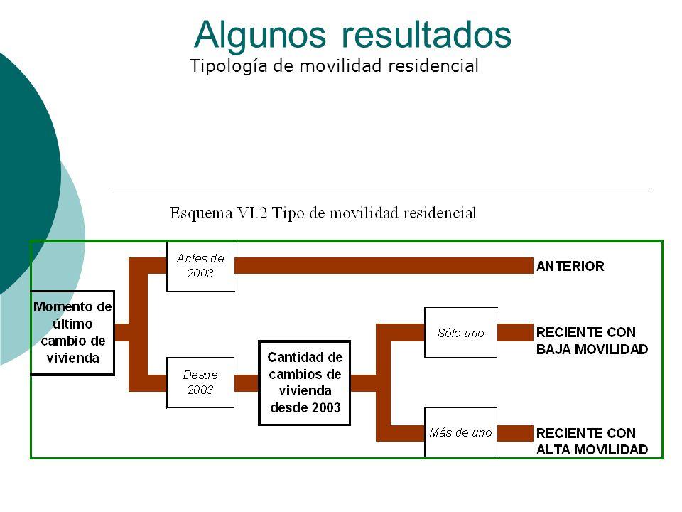 Algunos resultados Tipología de movilidad residencial