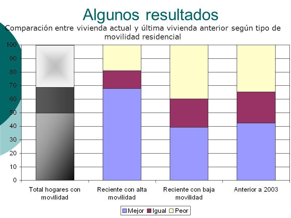 Algunos resultados Comparación entre vivienda actual y última vivienda anterior según tipo de movilidad residencial