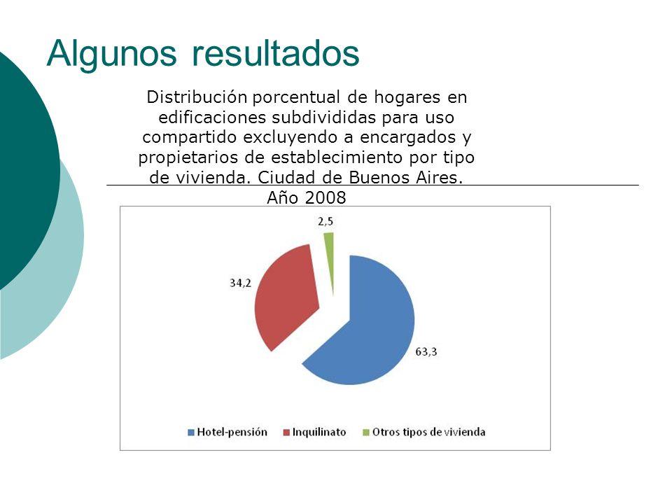 Algunos resultados Distribución porcentual de hogares en edificaciones subdivididas para uso compartido excluyendo a encargados y propietarios de esta