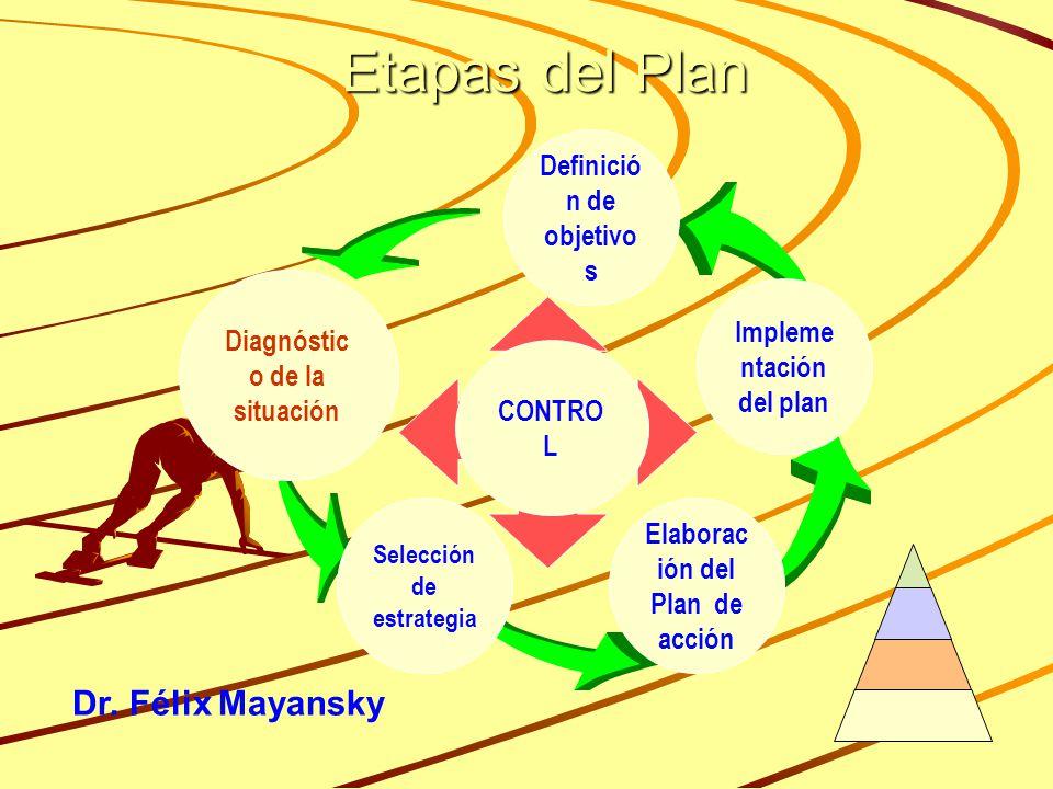 Etapas del Plan Diagnóstic o de la situación Definició n de objetivo s Selección de estrategia Elaborac ión del Plan de acción Impleme ntación del plan CONTRO L Dr.