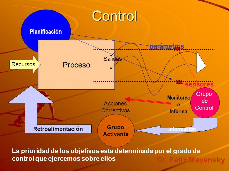 Control La prioridad de los objetivos esta determinada por el grado de control que ejercemos sobre ellos Grupo de Control Planificación Grupo Activante Proceso Recursos Salidas parámetros sensores información Acciones Correctivas Retroalimentación Monitorea e Informa Dr.