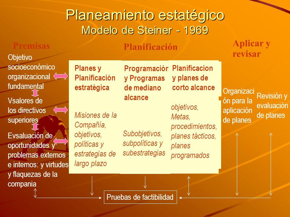 Planeamiento estatégico Modelo de Steiner - 1969 Objetivo socioeconómico organizacional fundamental Vsalores de los directivos superiores Evsaluación