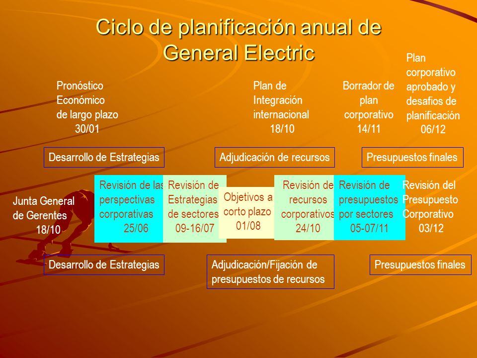 Ciclo de planificación anual de General Electric Pronóstico Económico de largo plazo 30/01 Plan de Integración internacional 18/10 Borrador de plan co