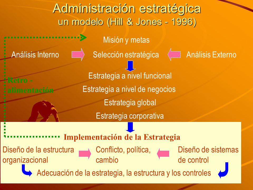 Administración estratégica un modelo (Hill & Jones - 1996) Misión y metas Selección estratégicaAnálisis InternoAnálisis Externo Estrategia a nivel funcional Estrategia a nivel de negocios Estrategia global Estrategia corporativa Implementación de la Estrategia Diseño de la estructura organizacional Conflicto, política, cambio Diseño de sistemas de control Adecuación de la estrategia, la estructura y los controles Retro - alimentación