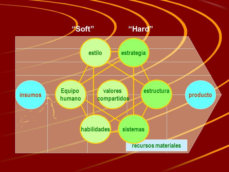 recursos materiales insumosproducto estructuraEquipo humano sistemas estilo valores compartidos estrategia habilidades SoftHard