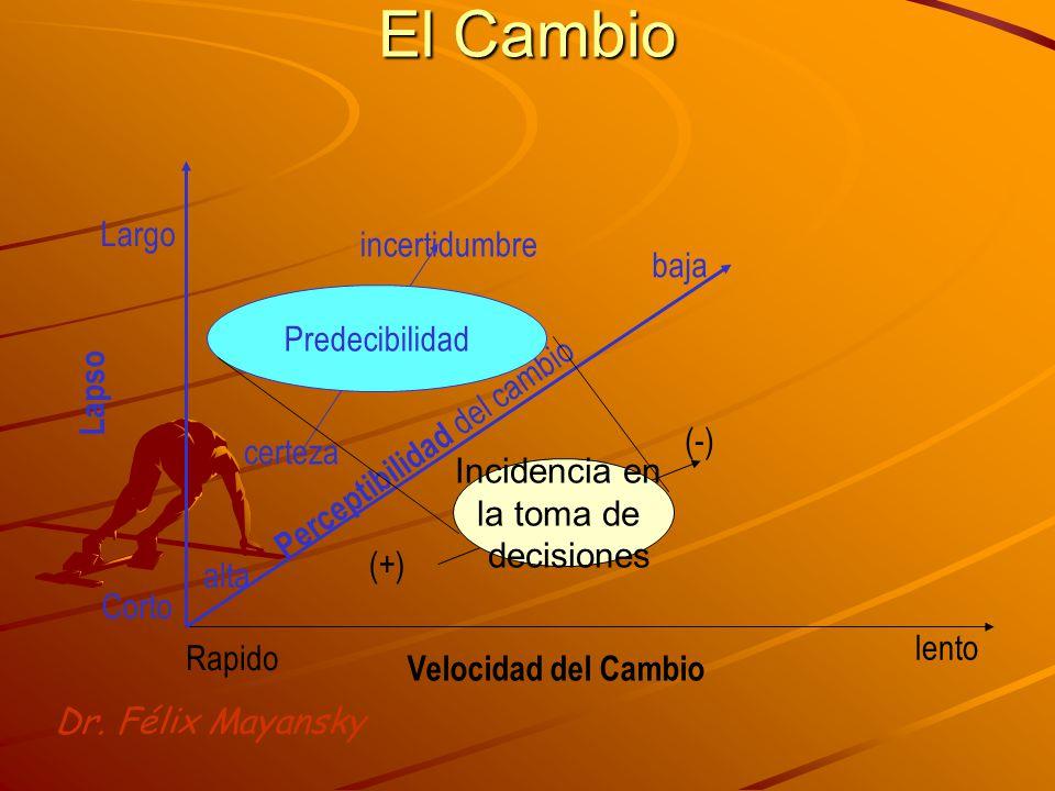Lapso Velocidad del Cambio Rapido lento Corto Largo Perceptibilidad del cambio baja alta Incidencia en la toma de decisiones Predecibilidad (-) (+) certeza incertidumbre Dr.