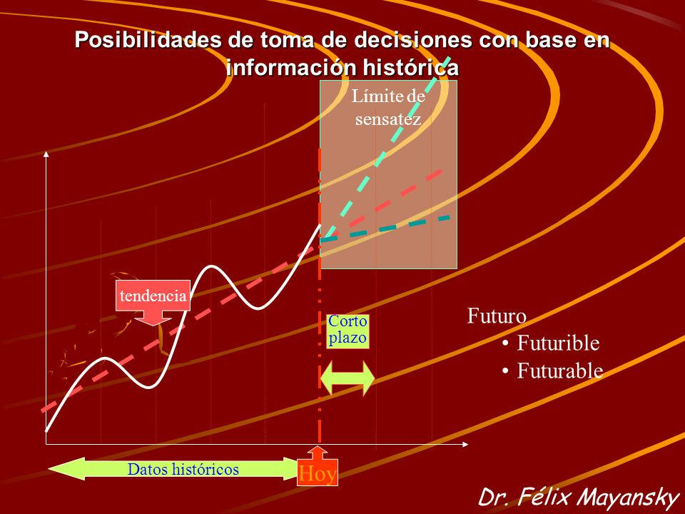 Posibilidades de toma de decisiones con base en información histórica Límite de sensatez Datos históricos Hoy Corto plazo tendencia Futuro Futurible Futurable Dr.