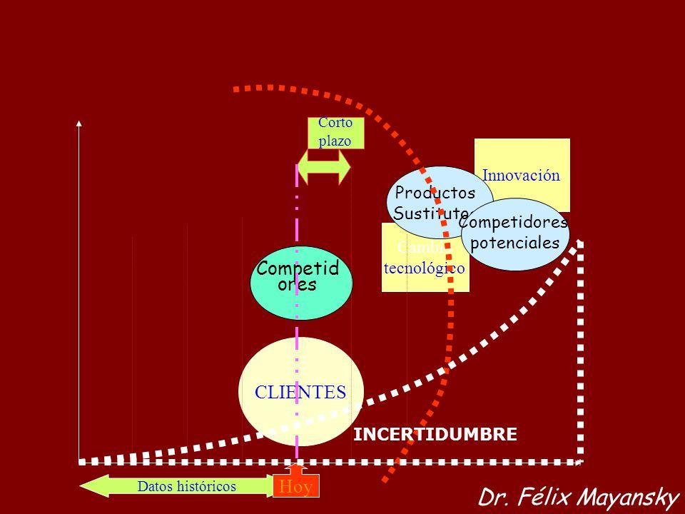 CLIENTES Cambio tecnológico Innovación Productos Sustitutos Competidores potenciales Competid ores Datos históricos Hoy Corto plazo Dr. Félix Mayansky