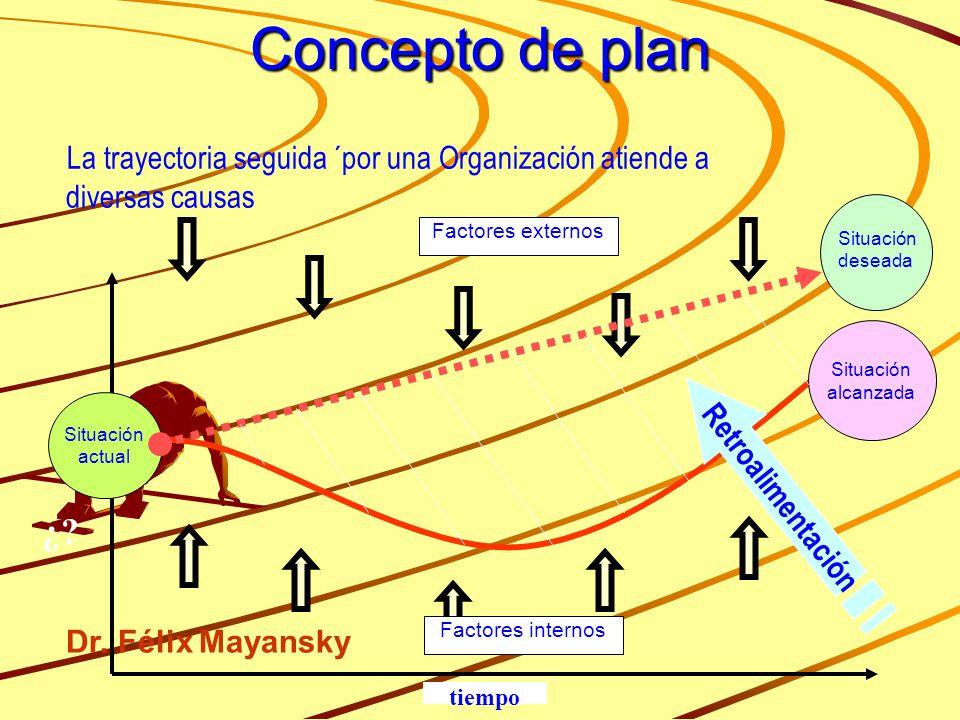 Concepto de plan La trayectoria seguida ´por una Organización atiende a diversas causas Factores internos Factores externos Situación alcanzada Situac