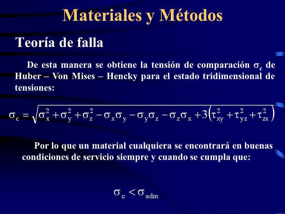 Materiales y Métodos Teoría de falla De esta manera se obtiene la tensión de comparación c de Huber – Von Mises – Hencky para el estado tridimensional