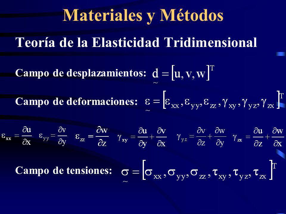 Materiales y Métodos Teoría de la Elasticidad Tridimensional Campo de desplazamientos: Campo de deformaciones: Campo de tensiones: