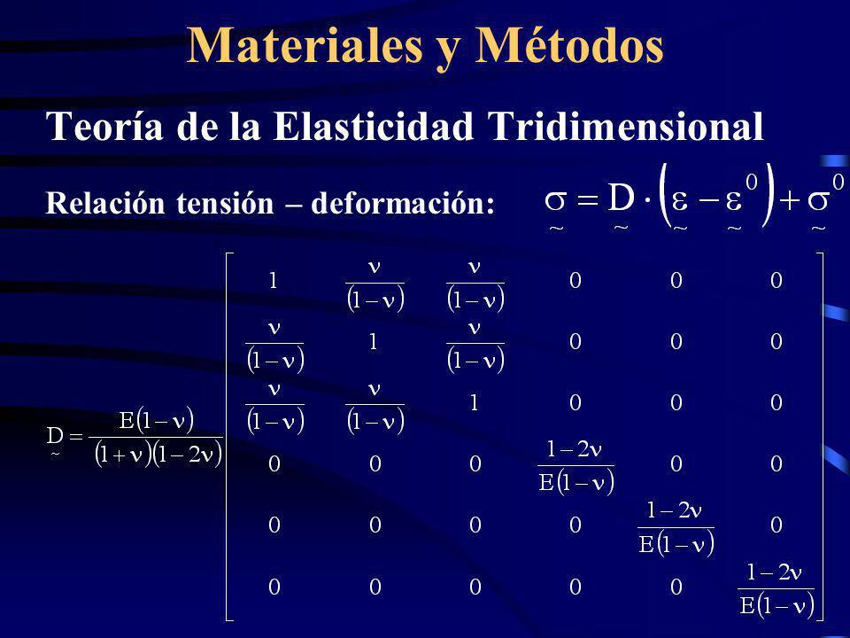 Materiales y Métodos Teoría de la Elasticidad Tridimensional Relación tensión – deformación: