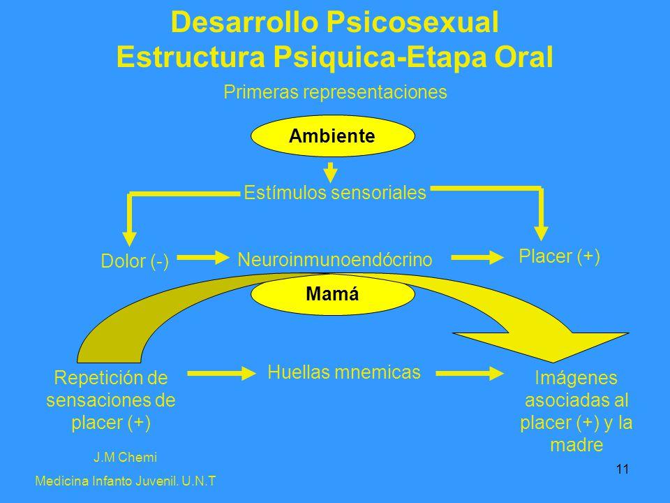 11 Desarrollo Psicosexual J.M Chemi Medicina Infanto Juvenil. U.N.T Estructura Psiquica-Etapa Oral Primeras representaciones Ambiente Mamá Estímulos s