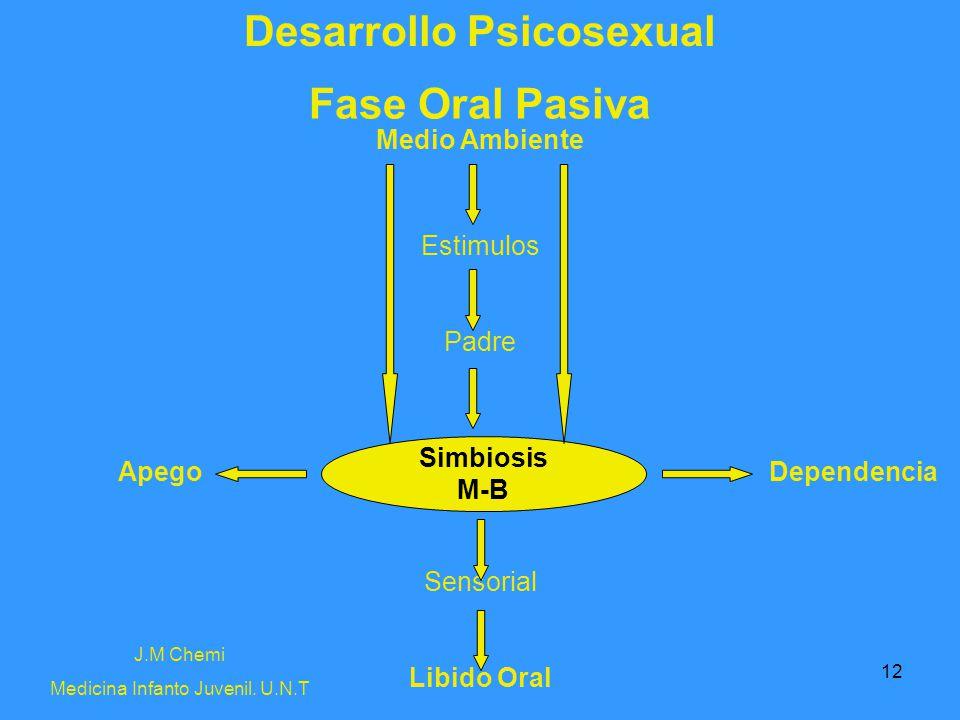 12 Desarrollo Psicosexual J.M Chemi Medicina Infanto Juvenil. U.N.T Fase Oral Pasiva Medio Ambiente Estimulos Padre Sensorial Libido Oral DependenciaA