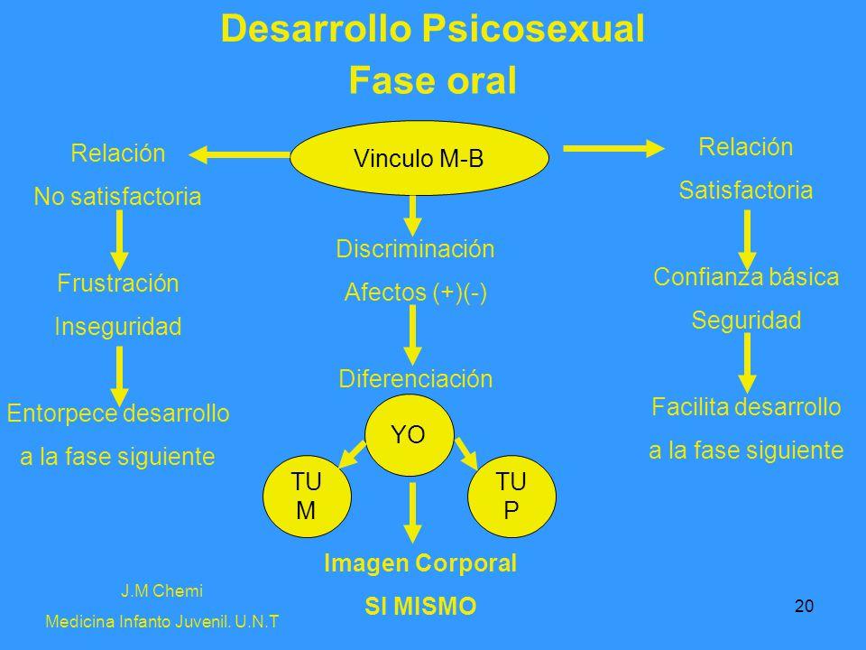 20 Desarrollo Psicosexual Fase oral Vinculo M-B Relación Satisfactoria Confianza básica Seguridad Facilita desarrollo a la fase siguiente Relación No