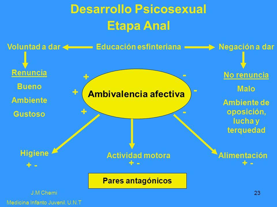 23 Desarrollo Psicosexual J.M Chemi Medicina Infanto Juvenil. U.N.T Etapa Anal Voluntad a darEducación esfinterianaNegación a dar Renuncia Bueno Ambie