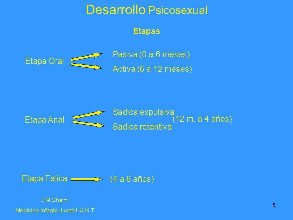 5 Desarrollo Psicosexual J.M Chemi Medicina Infanto Juvenil. U.N.T Etapas Etapa Oral Etapa Anal Etapa Falica Pasiva (0 a 6 meses) Activa (6 a 12 meses