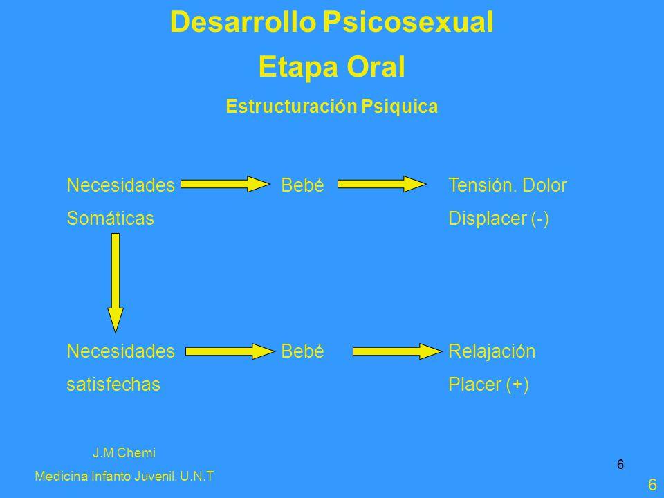 6 Desarrollo Psicosexual J.M Chemi Medicina Infanto Juvenil. U.N.T 6 Etapa Oral Estructuración Psiquica Necesidades Somáticas Necesidades satisfechas