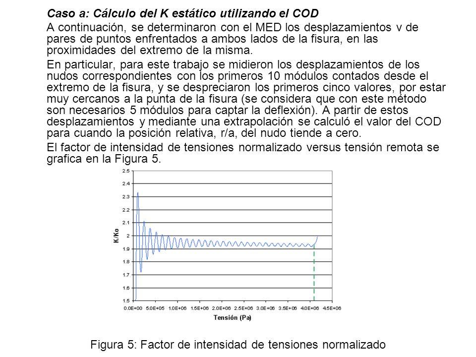 Caso a: Cálculo del K estático utilizando el COD A continuación, se determinaron con el MED los desplazamientos v de pares de puntos enfrentados a amb