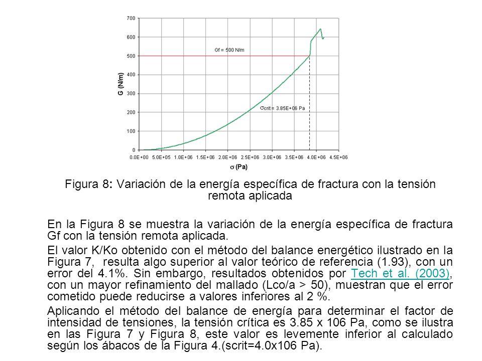 Figura 8: Variación de la energía específica de fractura con la tensión remota aplicada En la Figura 8 se muestra la variación de la energía específic