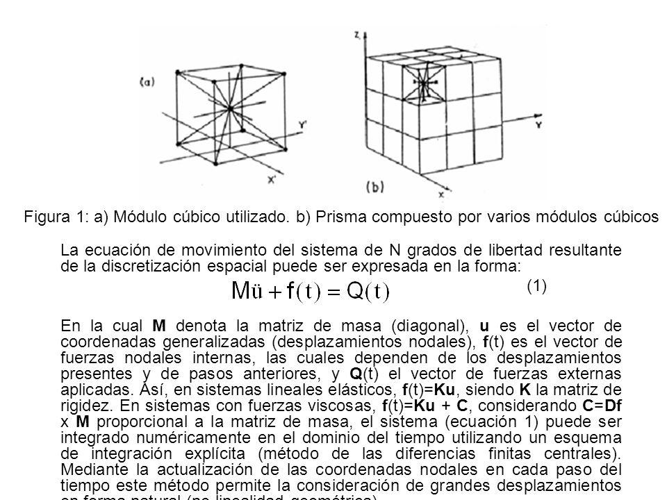 Figura 1: a) Módulo cúbico utilizado. b) Prisma compuesto por varios módulos cúbicos La ecuación de movimiento del sistema de N grados de libertad res