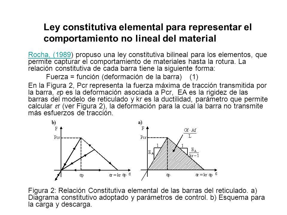 Ley constitutiva elemental para representar el comportamiento no lineal del material Rocha, (1989Rocha, (1989) propuso una ley constitutiva bilineal p