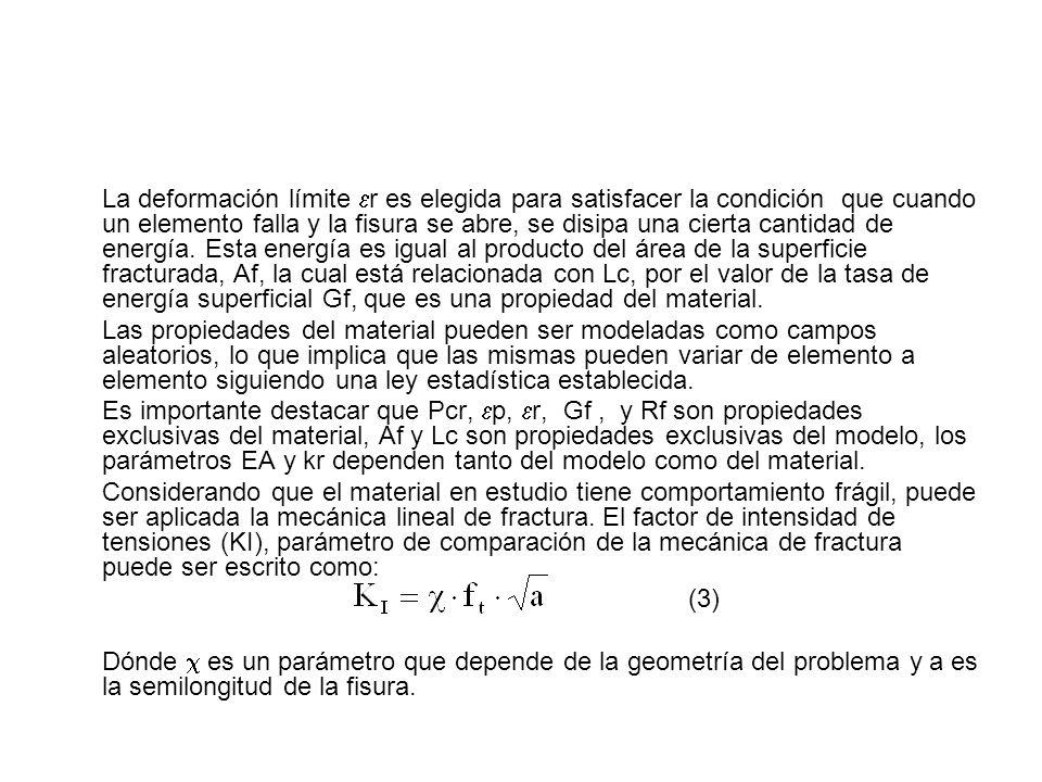 La deformación límite r es elegida para satisfacer la condición que cuando un elemento falla y la fisura se abre, se disipa una cierta cantidad de ene