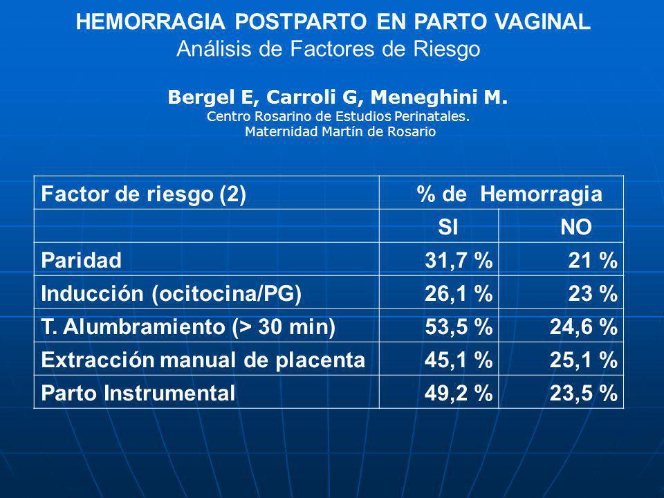 HEMORRAGIA POSTPARTO EN PARTO VAGINAL Análisis de Factores de Riesgo Bergel E, Carroli G, Meneghini M. Centro Rosarino de Estudios Perinatales. Matern