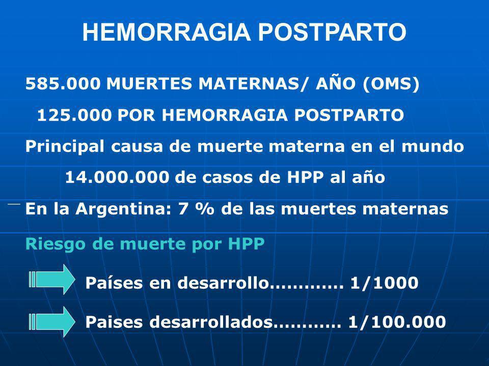 HEMORRAGIA POSTPARTO 585.000 MUERTES MATERNAS/ AÑO (OMS) 125.000 POR HEMORRAGIA POSTPARTO Principal causa de muerte materna en el mundo 14.000.000 de
