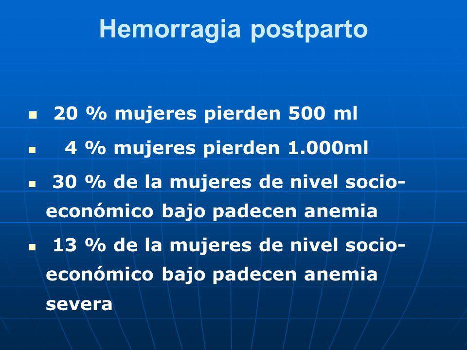 Hemorragia postparto 20 % mujeres pierden 500 ml 4 % mujeres pierden 1.000ml 30 % de la mujeres de nivel socio- económico bajo padecen anemia 13 % de