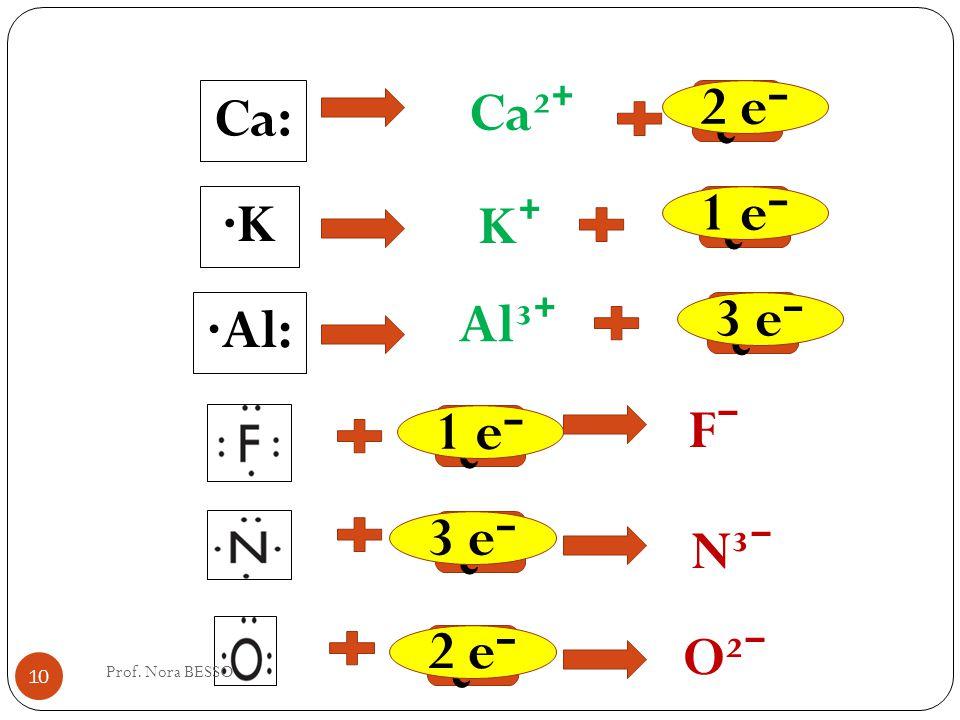 ¿? Ca: Ca² ·K K ·Al: Al³ ¿? F N³ O² 1 e 2 e 3 e 2 e 10 Prof. Nora BESSO