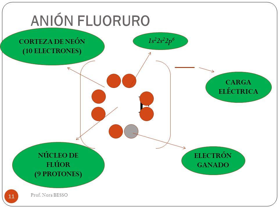 ANIÓN FLUORURO F ELECTRÓN GANADO CARGA ELÉCTRICA NÚCLEO DE FLÚOR (9 PROTONES) CORTEZA DE NEÓN (10 ELECTRONES) 1s 2 2s 2 2p 6 11 Prof. Nora BESSO