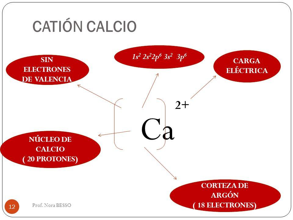 CATIÓN CALCIO Ca 2+ CARGA ELÉCTRICA SIN ELECTRONES DE VALENCIA NÚCLEO DE CALCIO ( 20 PROTONES) CORTEZA DE ARGÓN ( 18 ELECTRONES) 1s 2 2s 2 2p 6 3s 2 3