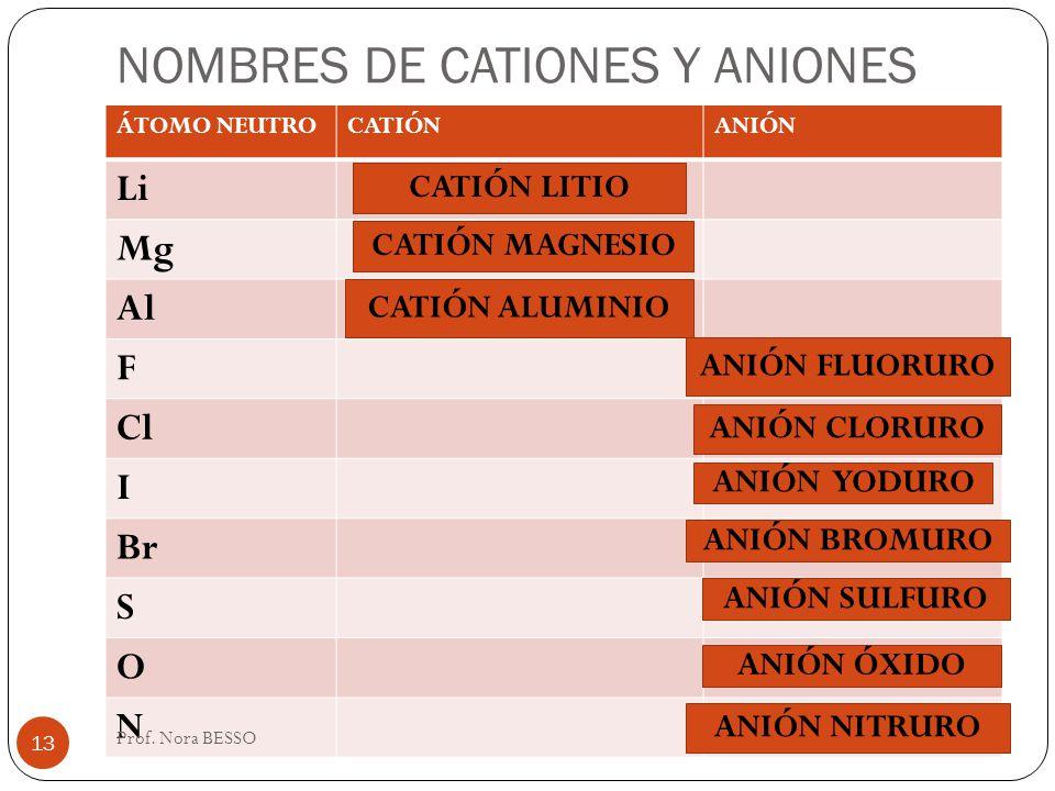 NOMBRES DE CATIONES Y ANIONES ÁTOMO NEUTROCATIÓNANIÓN Li Mg Al F Cl I Br S O N CATIÓN LITIO CATIÓN MAGNESIO CATIÓN ALUMINIO ANIÓN FLUORURO ANIÓN CLORU