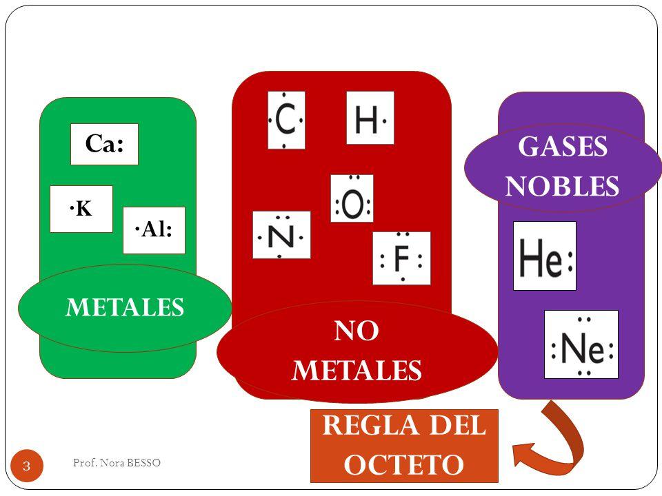 NO METALES GASES NOBLES METALES REGLA DEL OCTETO Ca: ·Al: ·K 3 Prof. Nora BESSO