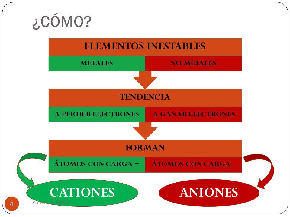 RELACIÓN PROTONES/ELECTRONES PROTONES ELECTRONES CARGA ELÉCTRICA CERO ÁTOMOS NEUTROS PROTONES ELECTRONES PROTONES ELECTRONES CARGA ELÉCTRICA NEGATIVA CARGA ELÉCTRICA POSITIVA ANIONES CATIONES 5 Prof.